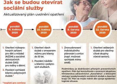 Plán rozvolnění opatření voblasti sociálních služeb
