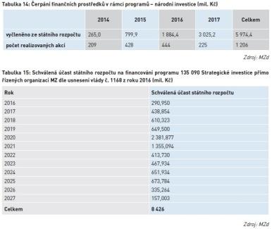 Čerpání finančních prostředků v rámci programů – národní investice (mil. Kč)