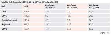 Inkaso daní 2013, 2014, 2015 a 2016 (v mld. Kč)