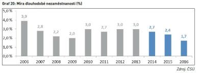 Míra dlouhodobé nezaměstnanosti (%)