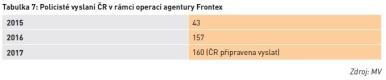 Policisté vyslaní ČR v rámci operací agentury Frontex