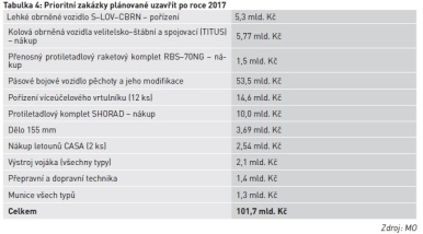 Prioritní zakázky plánované uzavřít po roce 2017