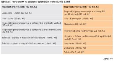 Program MV na asistenci uprchlíkům v letech 2015 a 2016