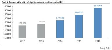 Průměrný hrubý roční příjem domácnosti na osobu (Kč)