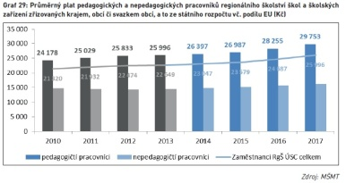 Průměrný plat pedagogických a nepedagogických pracovníků regionálního školství škol a školských zařízení zřizovaných krajem, obcí či svazkem obcí