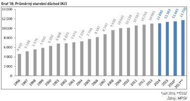 Průměrný starobní důchod (Kč)