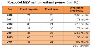 Rozpočet MZV na humanitární pomoc