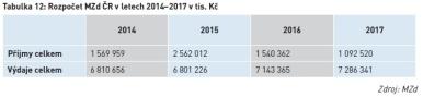 Rozpočet MZd ČR v letech 2014–2017 v tis. Kč