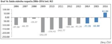 Saldo státního rozpočtu 2006–2016 (mil. Kč)