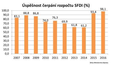 Úspěšnost čerpání rozpočtu SFDI