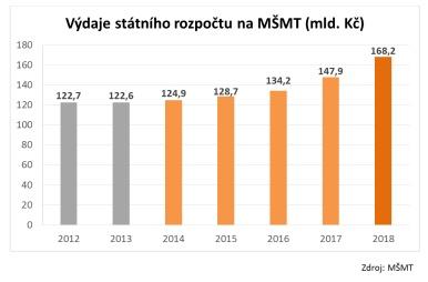 Výdaje státního rozpočtu na MŠMT