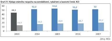 Výdaje státního rozpočtu na zemědělství, rybářství a lesnictví (mld. Kč)