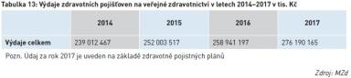 Výdaje zdravotních pojišťoven na veřejné zdravotnictví v letech 2014–2017 v tis. Kč