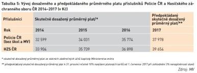 Vývoj dosaženého a předpokládaného průměrného platu příslušníků Policie ČR a Hasičského záchranného sboru ČR 2014–2017 (v Kč)