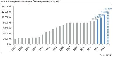 Vývoj minimální mzdy v České republice (roční, Kč)