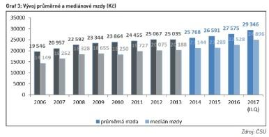 Vývoj průměrné a mediánové mzdy (Kč)