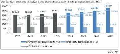 Vývoj průměrných platů, objemu prostředků na platy a limitu počtu zaměstnanců (Kč)