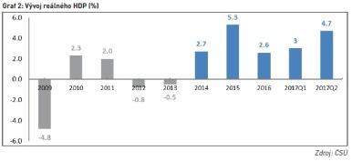 Vývoj reálného HDP (%)