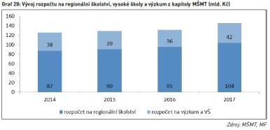 Vývoj rozpočtu na regionální školství, vysoké školy a výzkum z kapitoly MŠMT (mld. Kč)