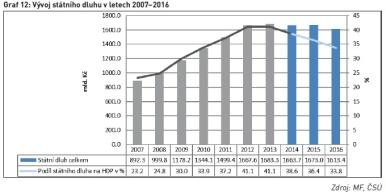 Vývoj státního dluhu v letech 2007–2016