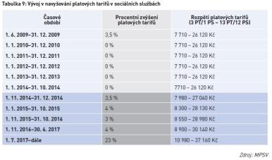 Vývoj v navyšování platových tarifů v sociálních službách