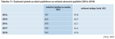 Zvyšování plateb za státní pojištěnce na veřejné zdravotní pojištění (2014–2018)