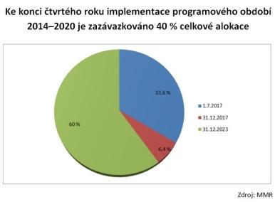 Ke konci čtvrtého roku implementace programového období 2014-2020 je zazávazkováno 40 % celkové alokace