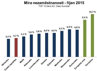 Bilance roku 2015: ČR je mezi nejlepšími zeměmi EU v čerpání eurofondů, růstu HDP i zaměstnanosti